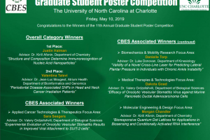 Justin Halman and Morgan Chandler win Poster Competition at CBES 2019